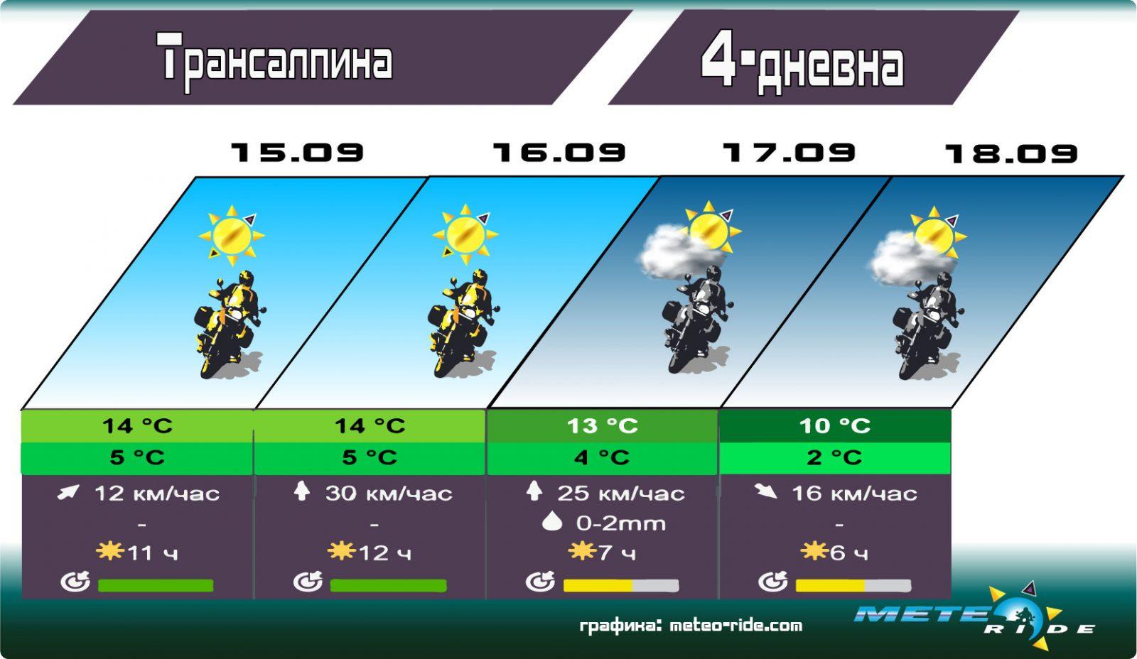 Слънчево и топло над 2000 м. в Карпатите този уикенд. Последен шанс за Трансалпина и Трансфагарашан